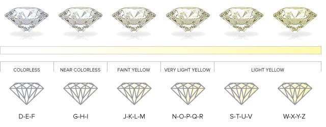 Grade Scale Joisilva Luxury Resources